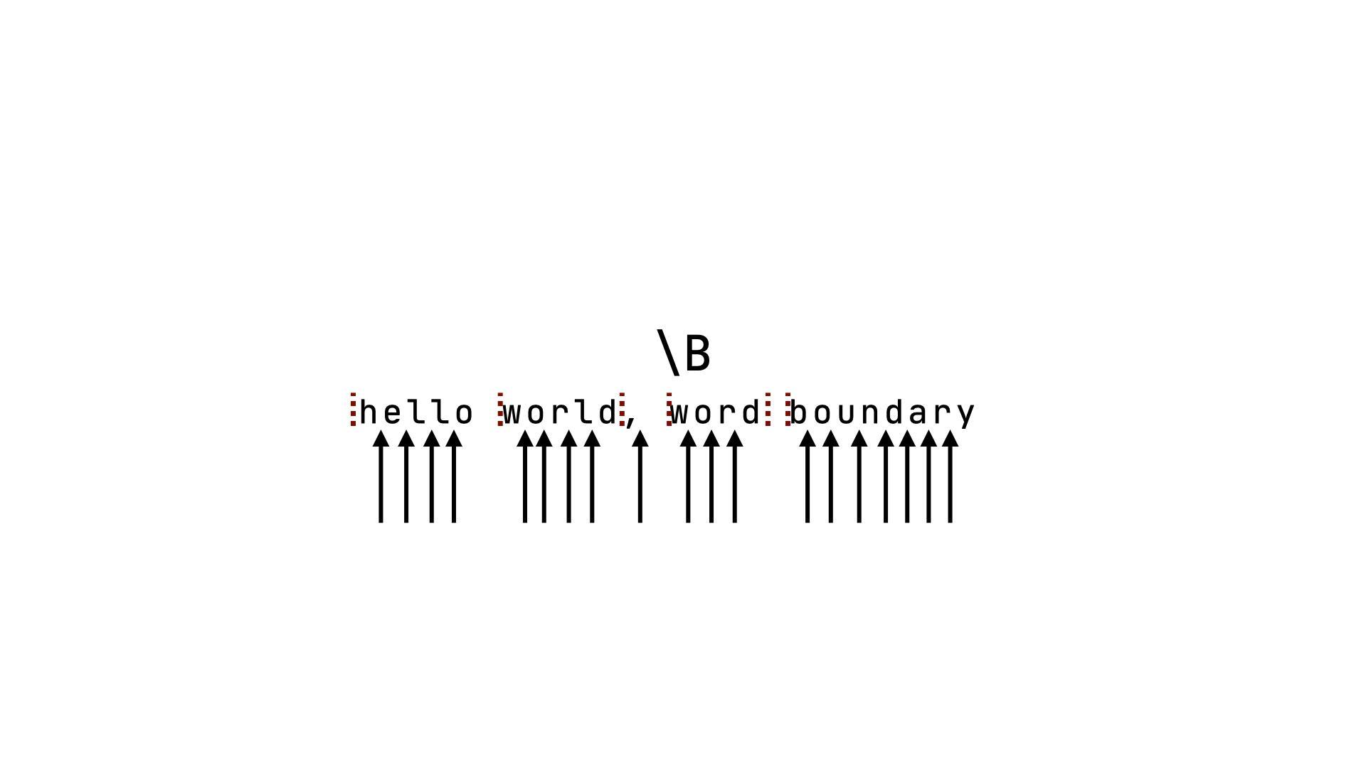 非 word-boundary 解釋
