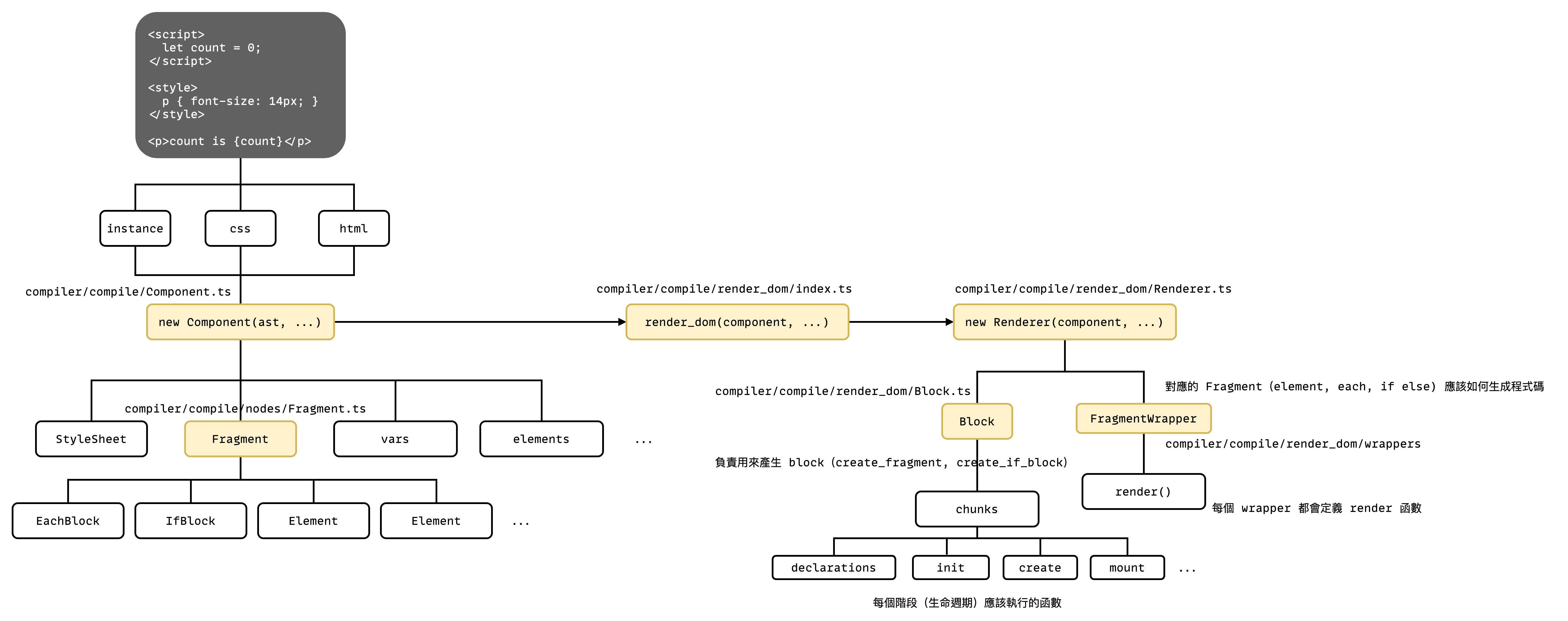 Svelte Compile flow