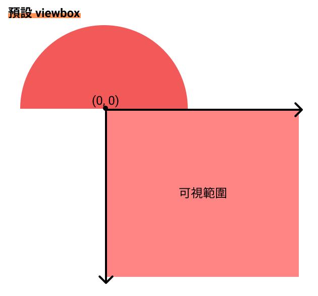 viewbox default
